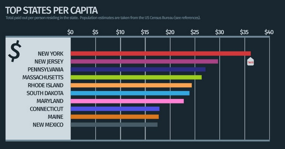 A look at the top payouts per capita suggests the Northeast has a malpractice problem.