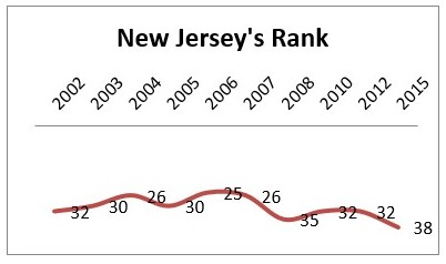 New Jersey's Rank is 38