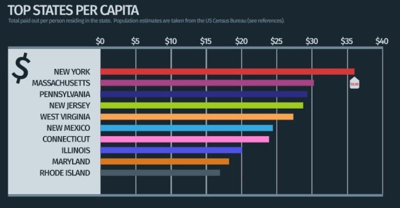 Top States Per Capita