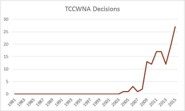 TCCWNA Decisions
