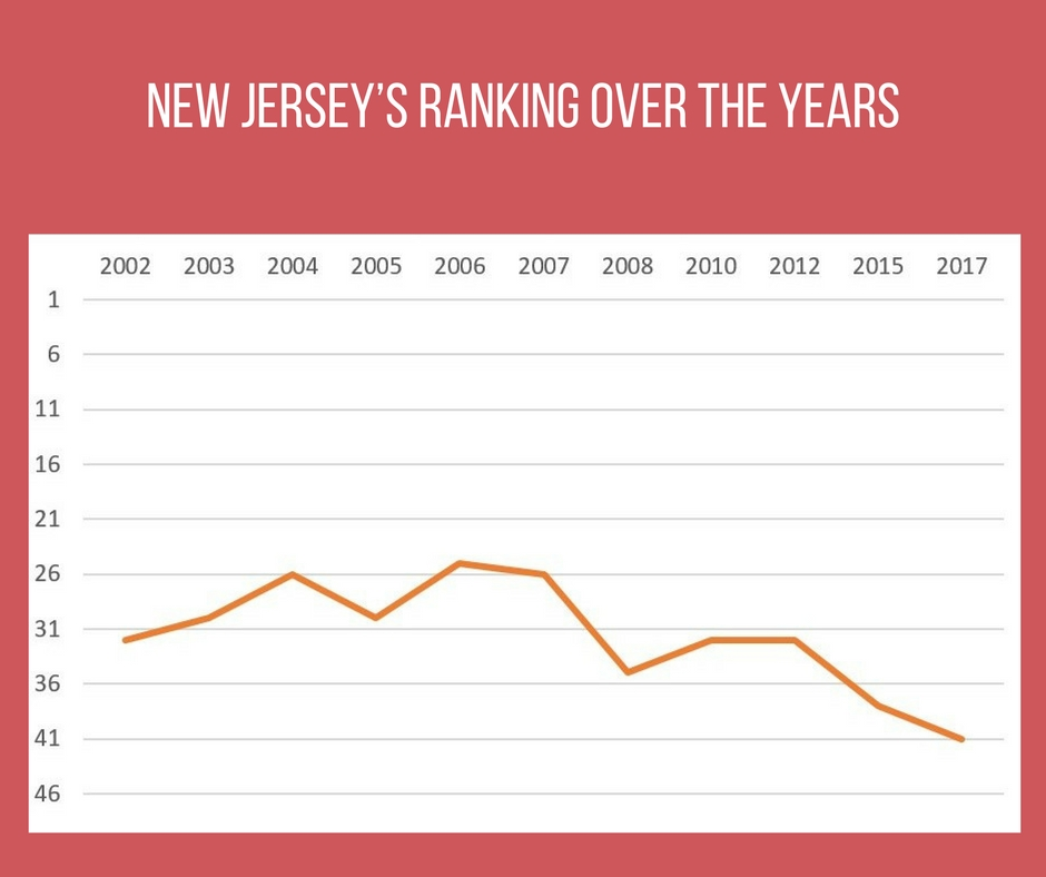 New Jersey's ranking over the years.